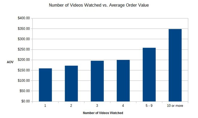 graph-no-videos-watched