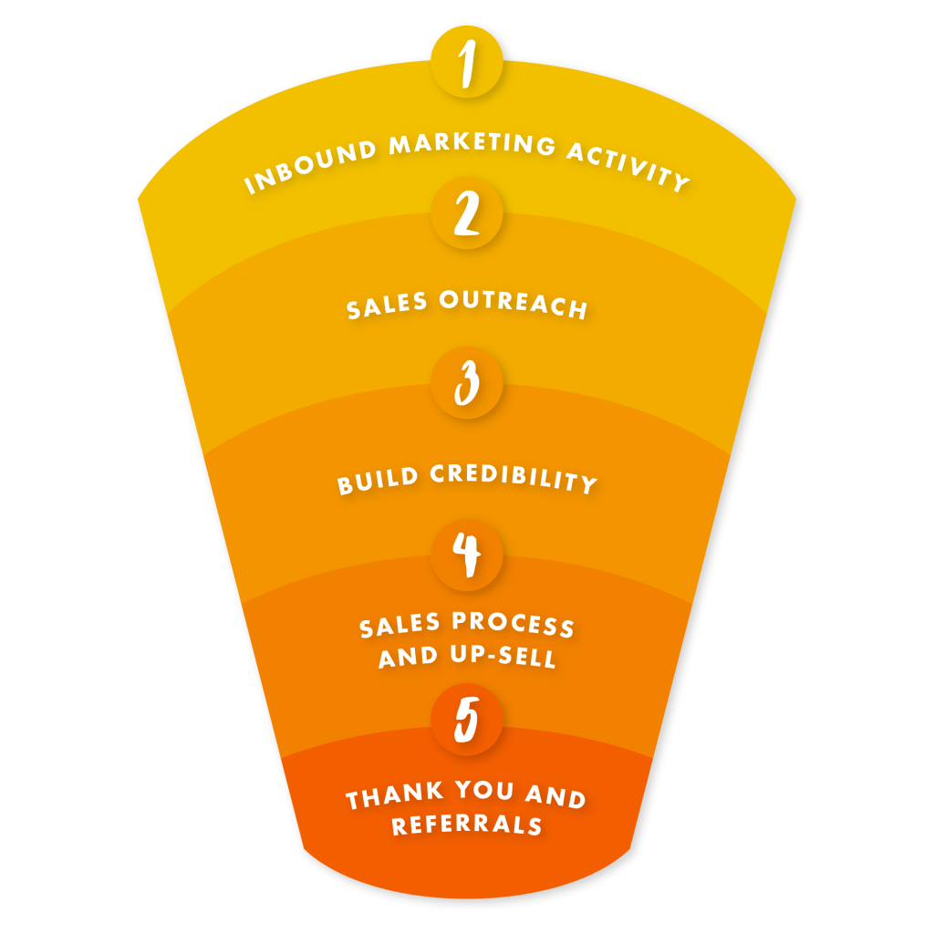 Business and content marketing sales funnel